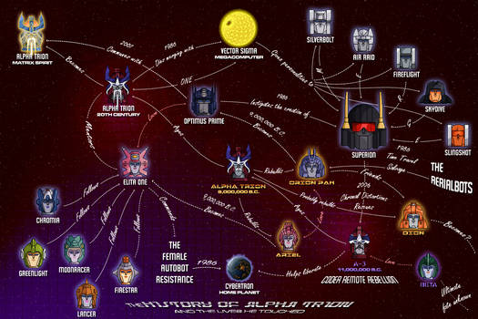 The History of Alpha Trion