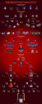 The Decepticon Hierarchy