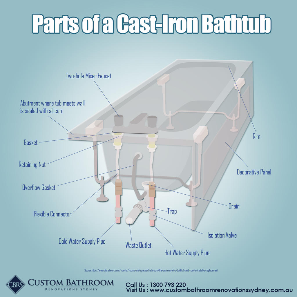 Parts of a Cast-Iron Bathtub by custombathroomsau on DeviantArt