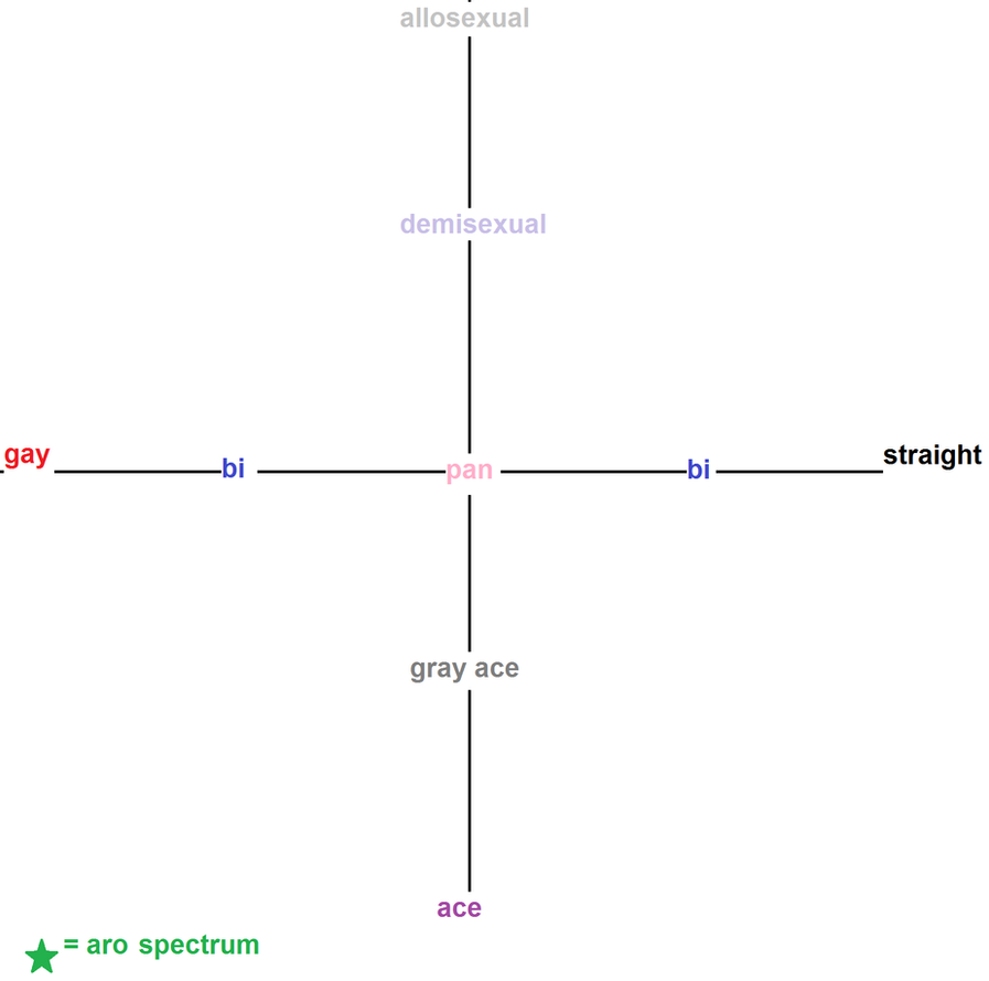 Character sexuality chart