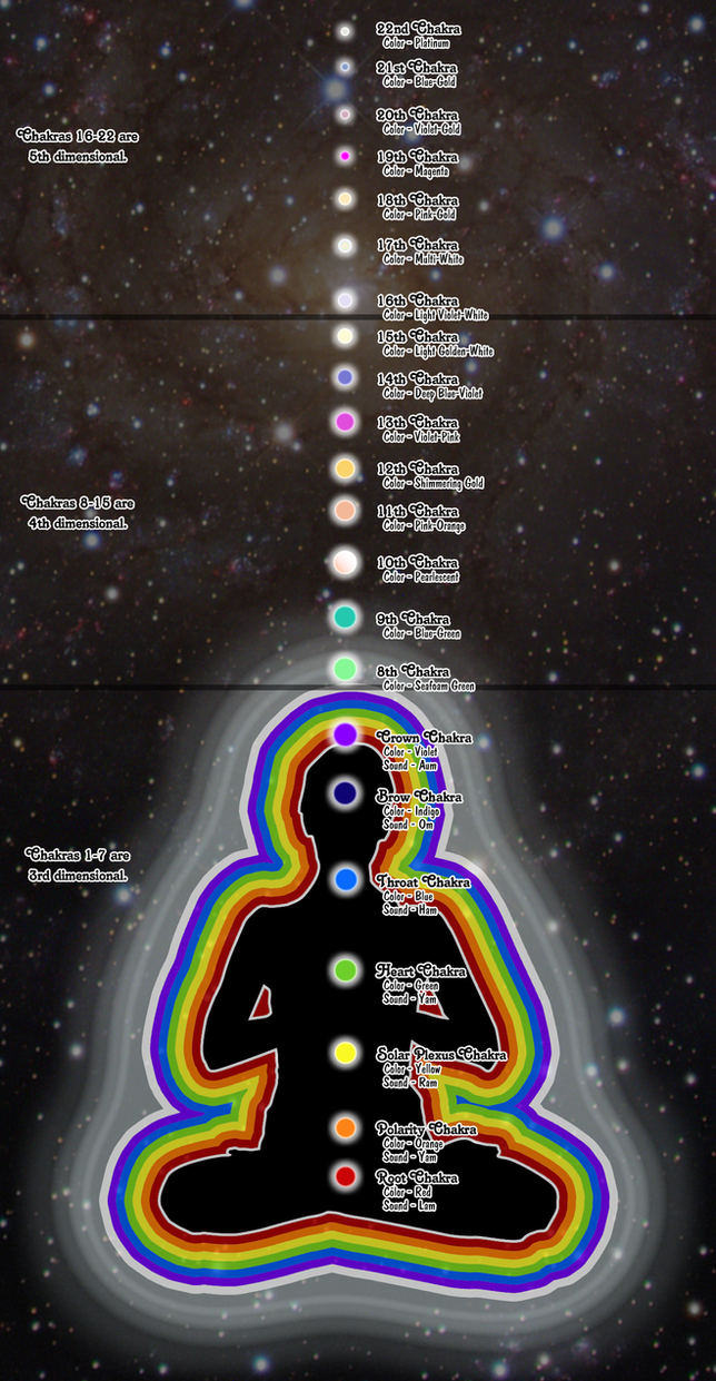 I am university 22 chakras chart by sushiopolis on deviantart i am university 22 chakras chart by sushiopolis geenschuldenfo Images