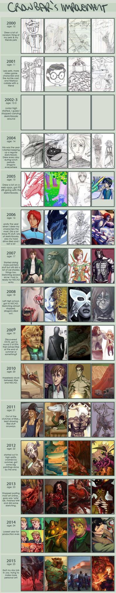 Improvement Meme 2000-2015 by MisterCrowbar