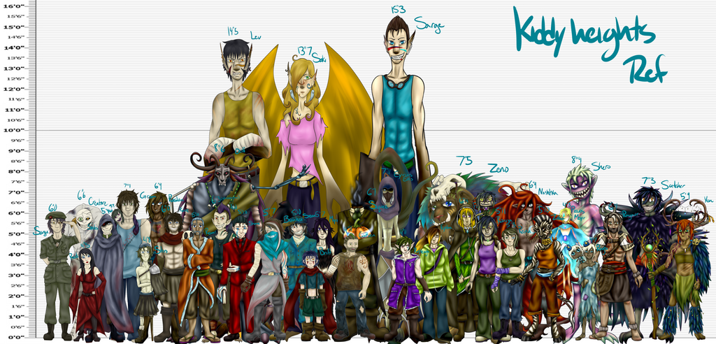 Character height chart ref by TheBearTamer