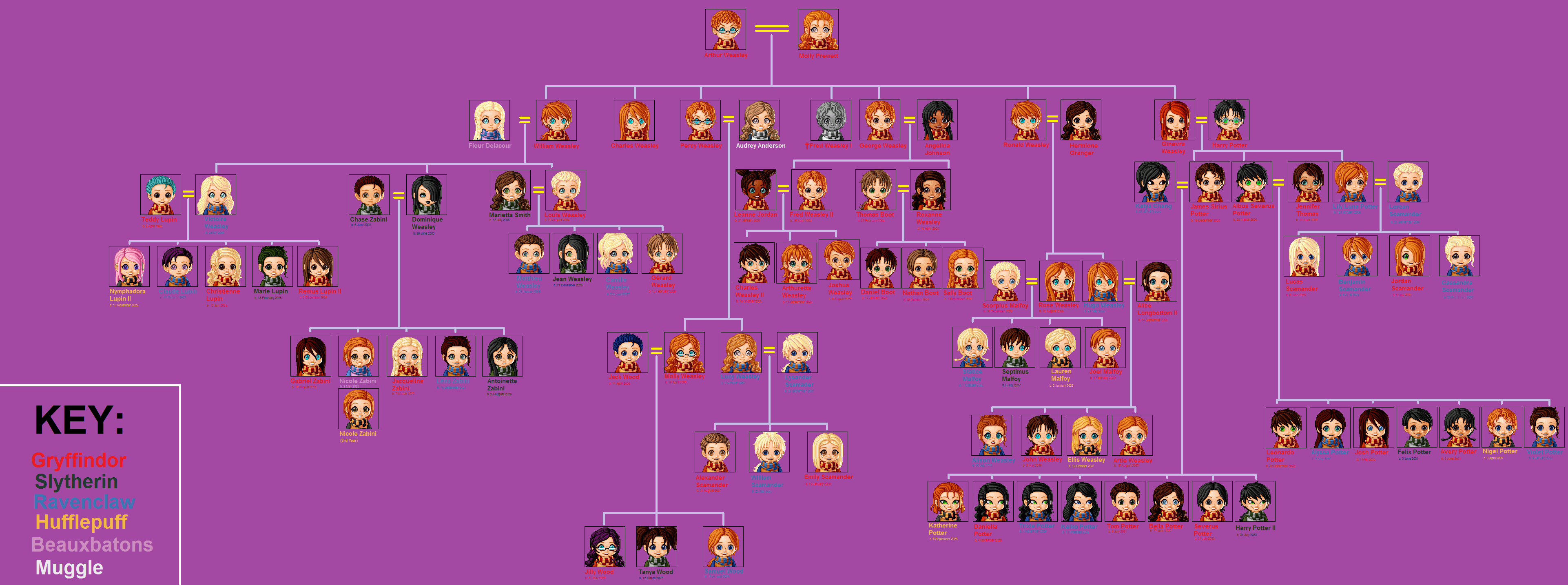 WEASLEY FAMILY TREE OF AWESOME :D by hkdk