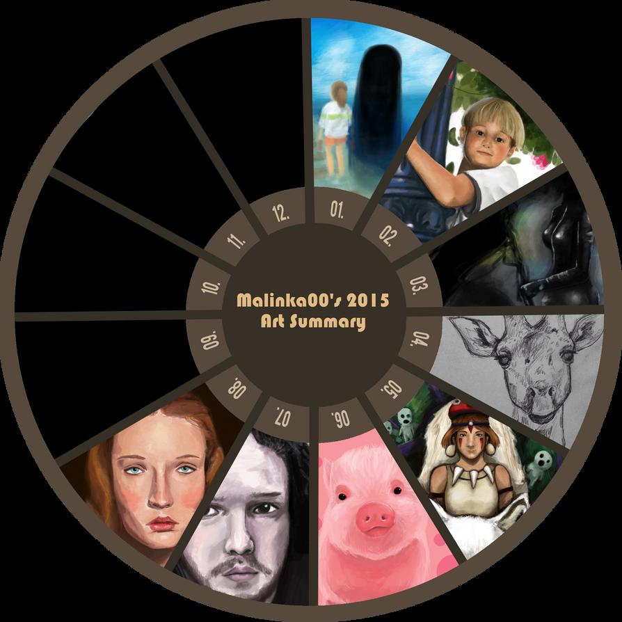 2015 Art Summary by Malinka00