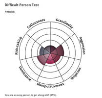 Difficult Person Test by Dyscalculie