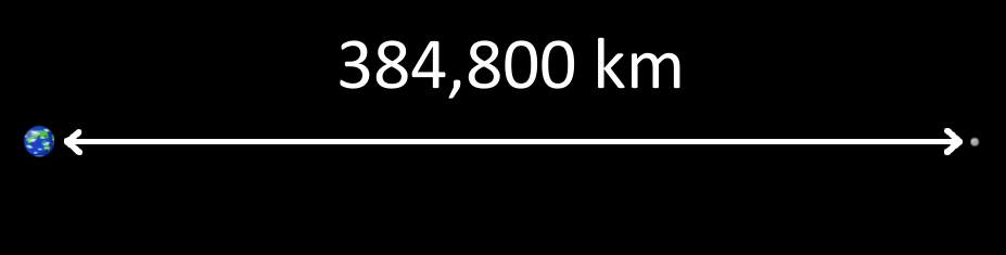 Actual Distance from Earth to the Moon