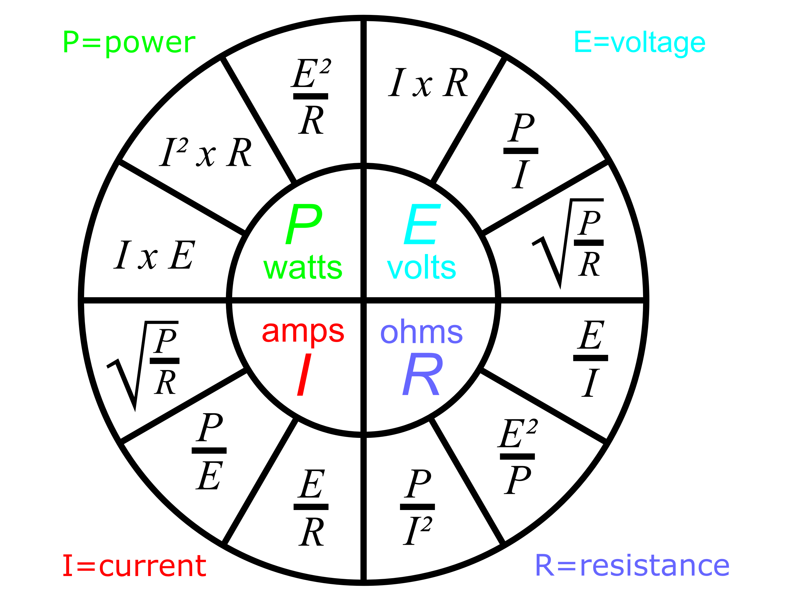 Power Conversion Chart Rebellions