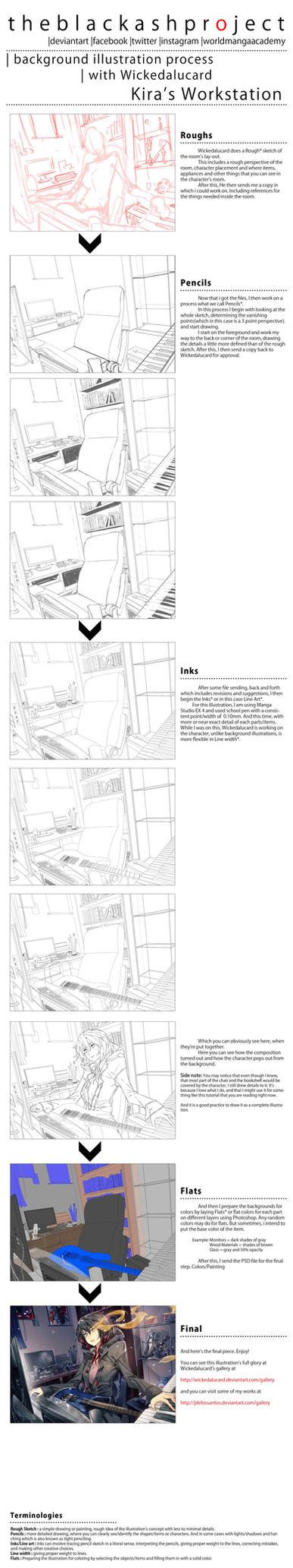 Kira Process by JdelosSantos