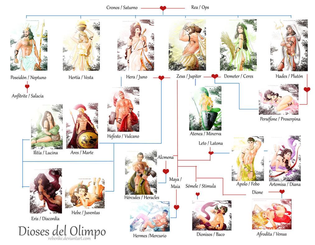 Dioses Olimpicos mas relevantes by rebenke