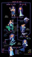 Familia de Poseidon y Anfitrite