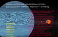 The Solar System Waltz