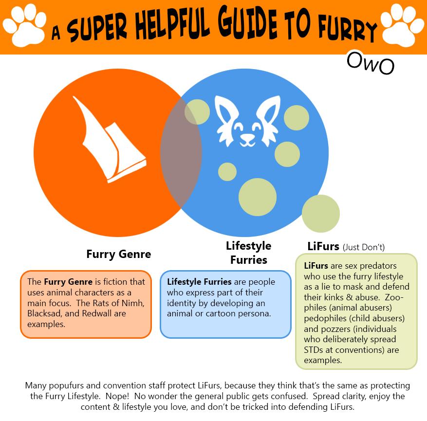 Furry Venn Diagram by Dreamkeepers