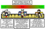 The Sliding Scale of Walfas Purity/Quality
