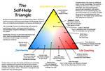 The Self-Help Triangle