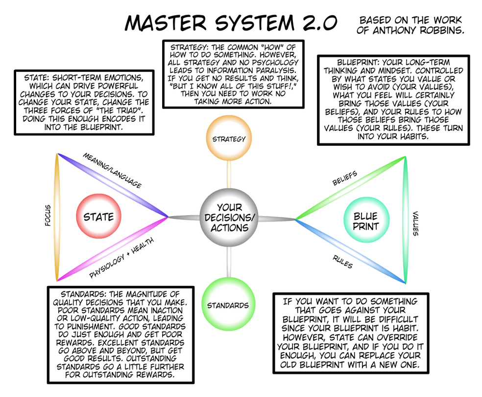 Illustrated guide to the master decision system v2 by spaztique on illustrated guide to the master decision system v2 by spaztique malvernweather Image collections