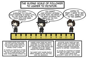 The Sliding Scale of Followers to Dictators by Spaztique
