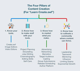 The Four Pillars of Walfas Content Creation 2021