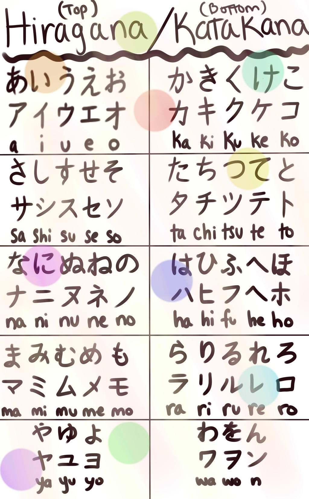 how to learn hiragana quick