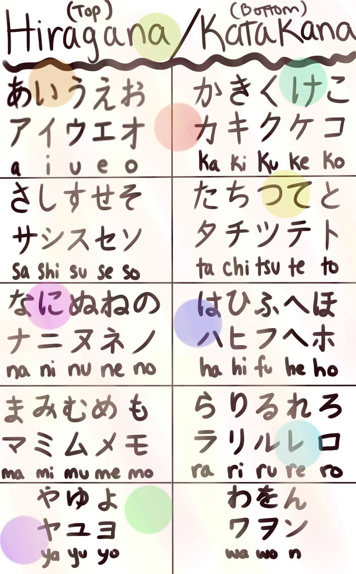 Hiragana and Katakana by sanuria1 on DeviantArt