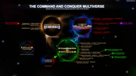 The Command and Conquer Multiverse by KaneNash