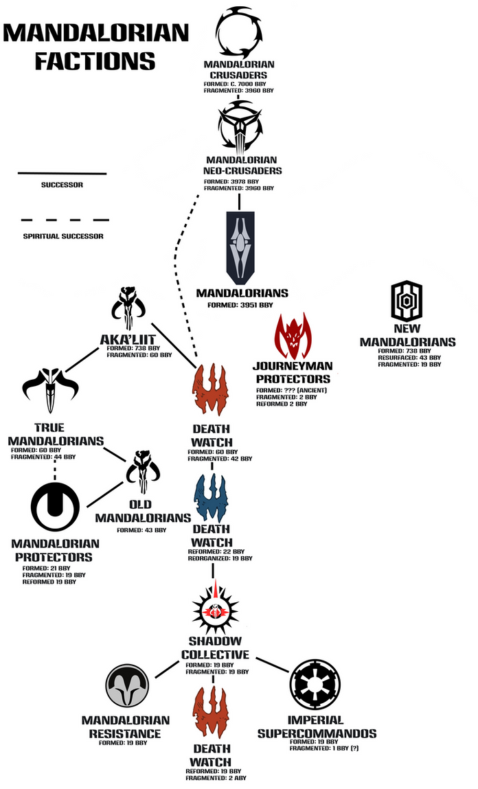 Mandalorian factions by sombraptor on deviantart mandalorian factions by sombraptor biocorpaavc Image collections