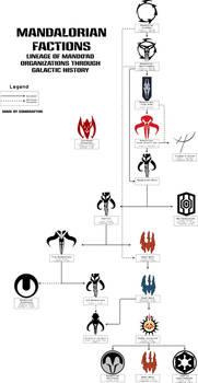Mandalorian Factions (V2)