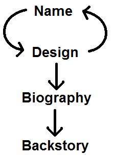 My char maker strategy by DemonSheyd500025