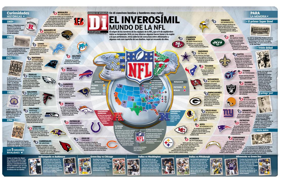Logos y nombres de la NFL by AngelCaido