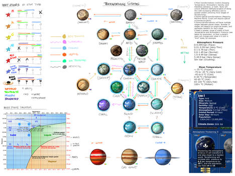 Stars in Shadow: Terraforming Chart