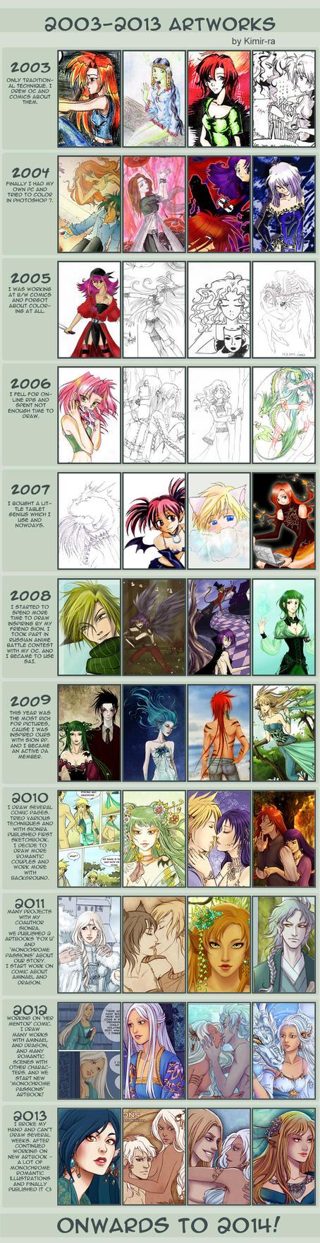 2003-2013 Art meme by Kimir-Ra