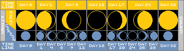 Valkemare Lunar Cycle