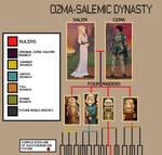RWBY: OHEA- Ozma -Salemic Family Tree by gameBawesome