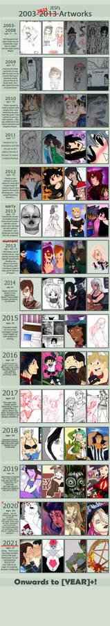 2003-2021 Improvement Meme