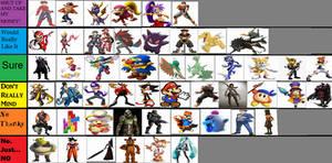 Tier List: Smash Bros Hopefuls