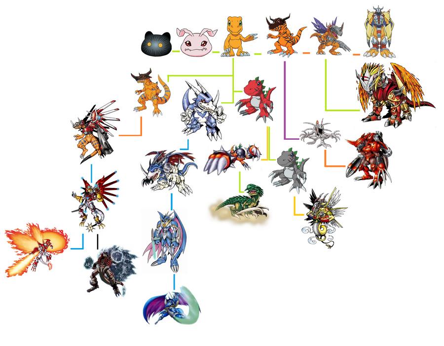 Agumon evolution line by crazuu on deviantart - X mega evolutions ...