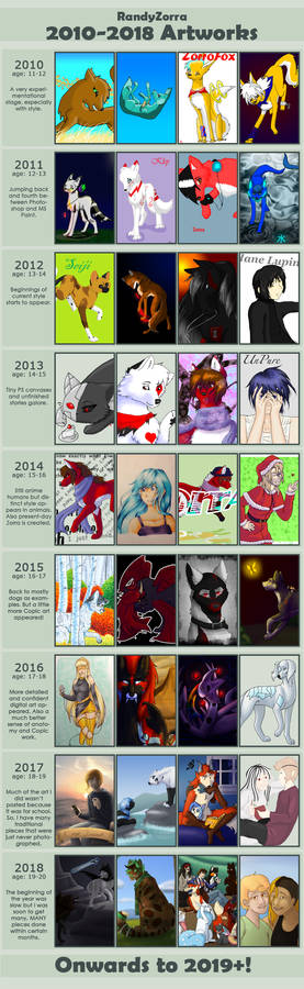 2010-2018 Improvement Meme