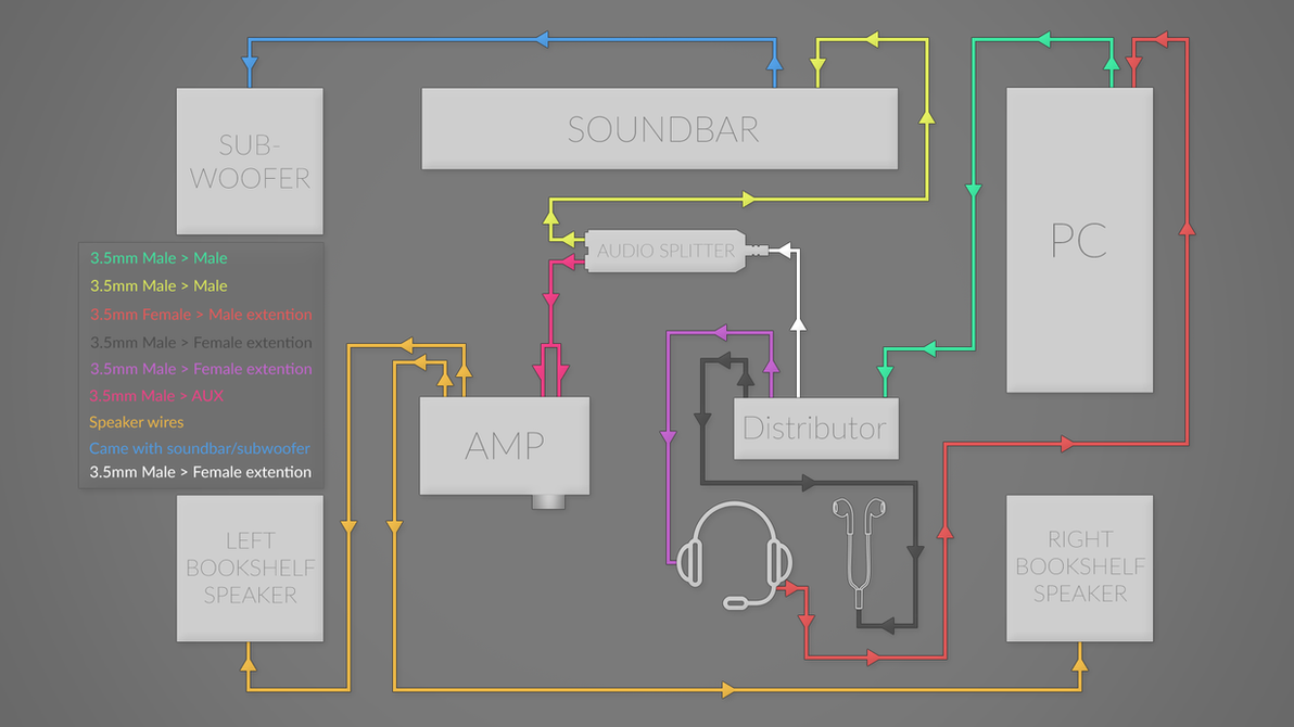 Bookshelf Speaker Wiring Diagram Trusted Schematics For Home Theater Systems Diagrams My Audio Setup By Starl0rd84 On Deviantart System