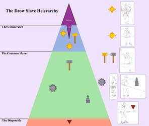 The Drow Slave hierarchy
