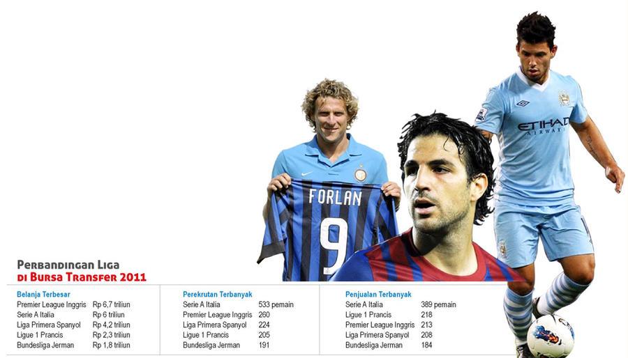 Bursa Transfer Pemain Bola 2014