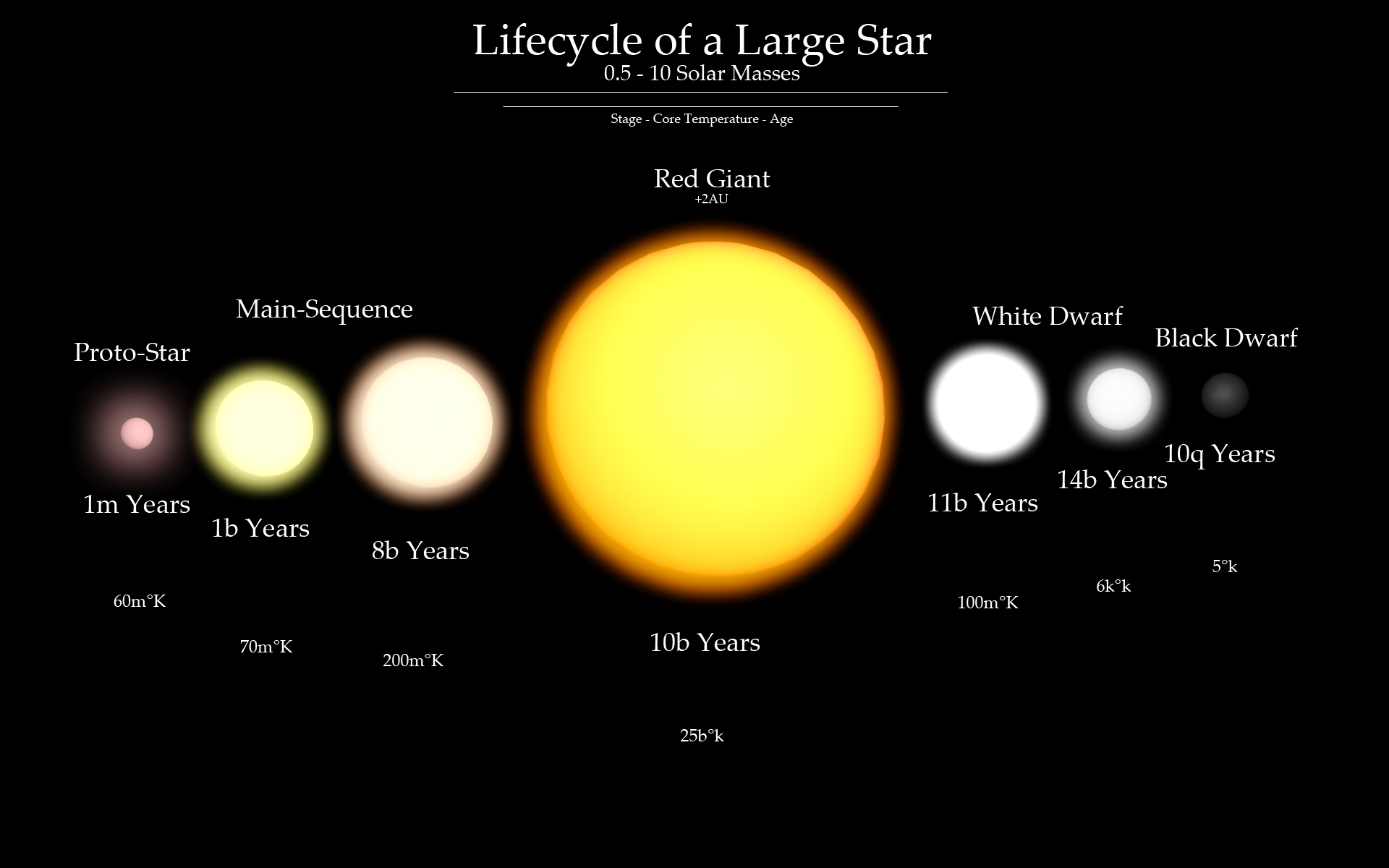 Lifecycle of a Star by WillGtl on DeviantArt