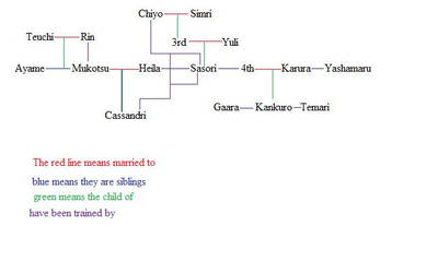 Family tree for fic