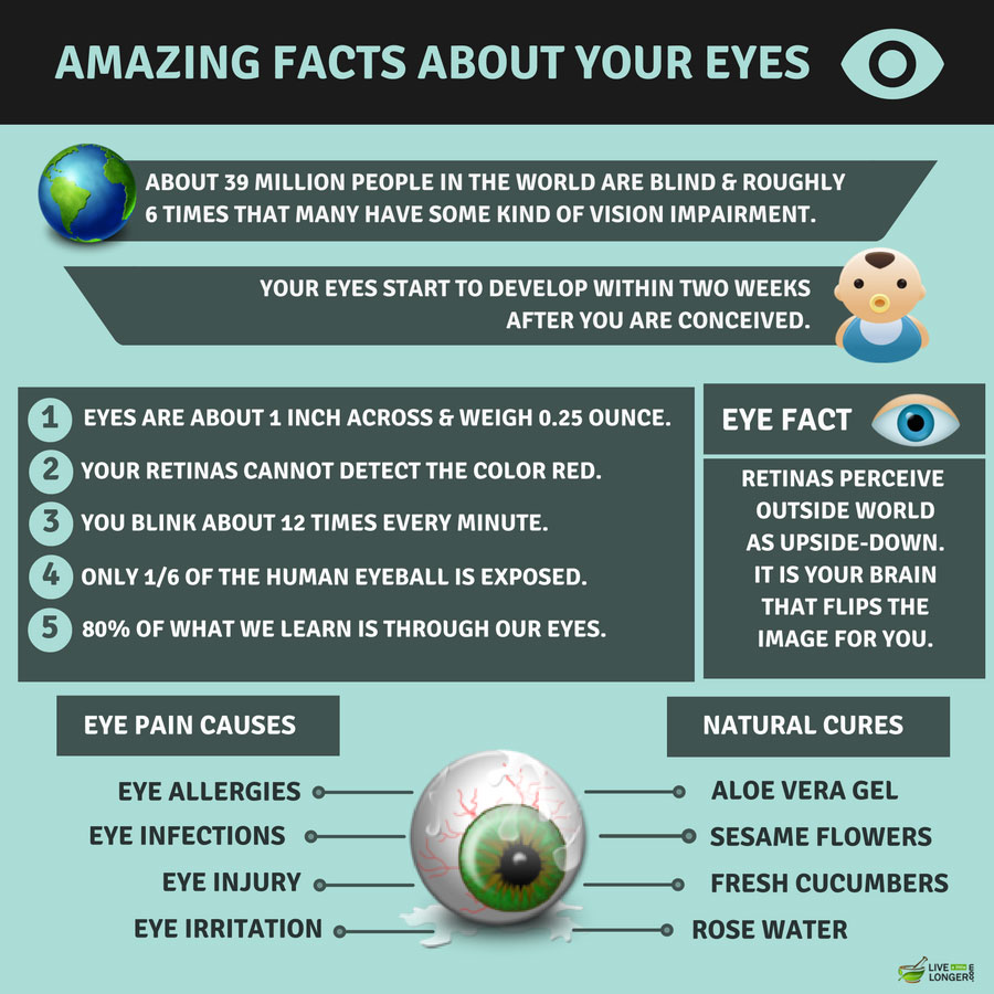 Home Remedies For Eye Pain And Redness By Joelharman On Deviantart
