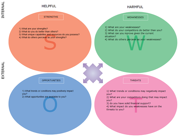 Company SWOT Analysis Example by companyanalysis on DeviantArt