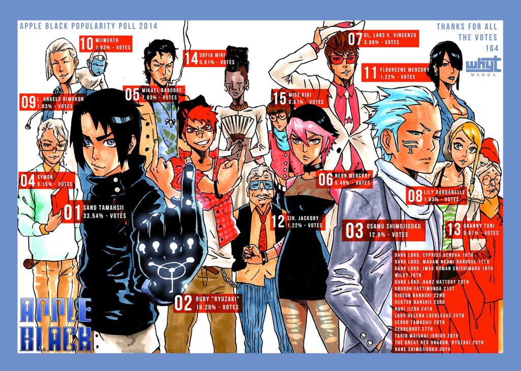 Free Anime Character Popularity Poll : Apple black popularity poll by whytmanga on deviantart