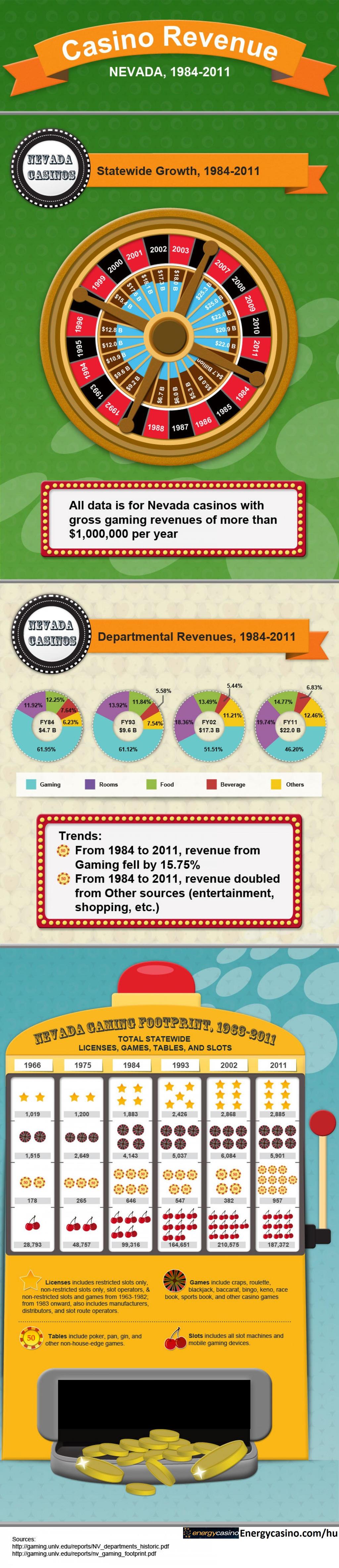 Revenue from casino silver reef casino bellingham washington