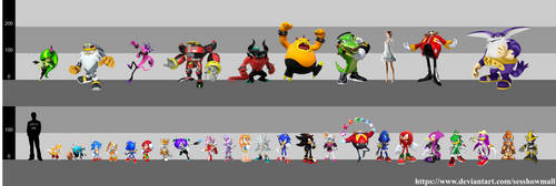 Sonic: Height Chart by sesshowmall