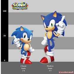 Classic and Modern Sonic Heights