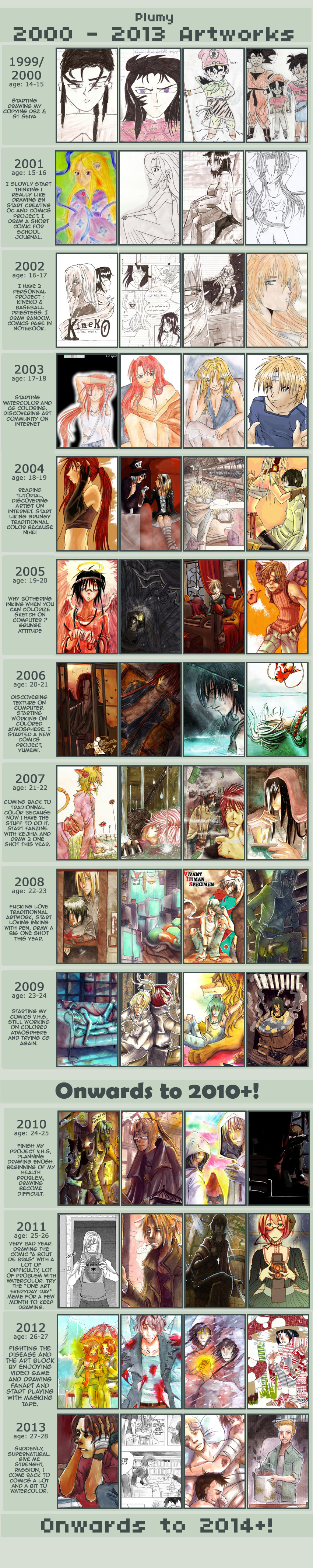1999 - 2013 Improvement art meme by Resosphere