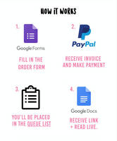 How It Works customer by WritingCommissionStu